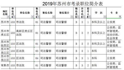 2019年江苏公安机关招录公务员人民警察报考条件