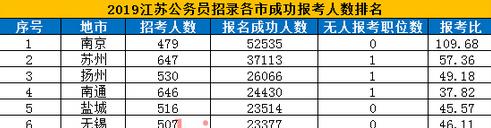 2019年江苏公务员考试缴费工作全面结束 7个职位未实现脱零