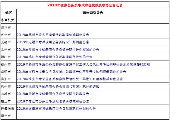 江苏公务员考试职位核减及取消公告