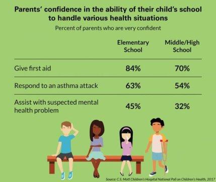 父母不自信的学校可以帮助患有慢性疾病与心理健康的孩子