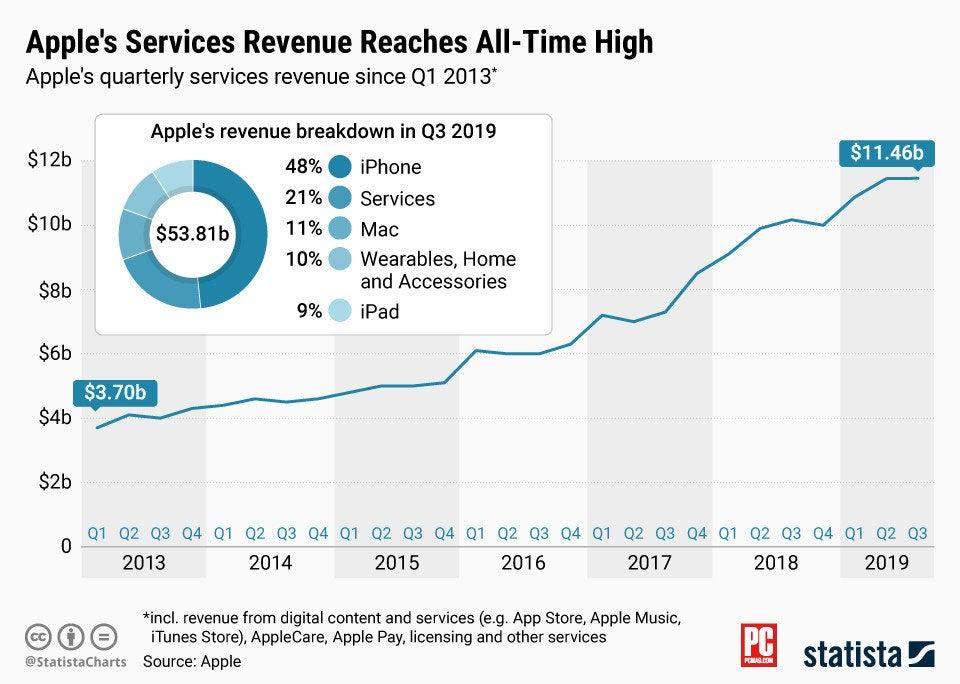 苹果正在加大研发力度以寻找下一个大产品