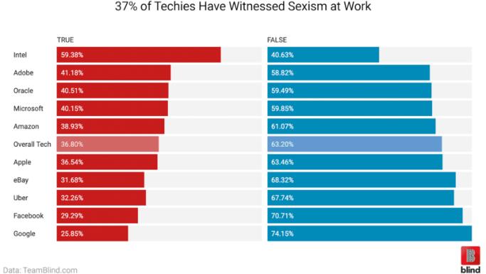 将近40%的科技工作者在工作中面临性别歧视