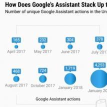 Google助理正在缩小技能差距,但Alexa仍占主导地位