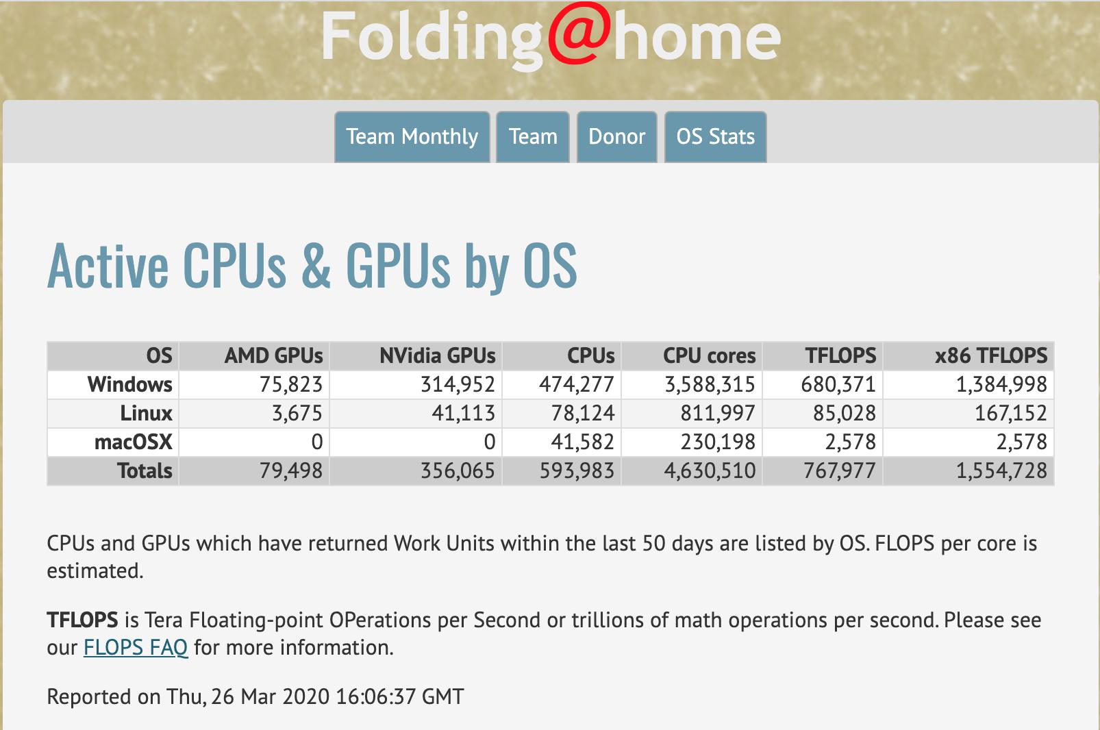 在对抗冠状中,Folding @ Home达到百亿亿次计算